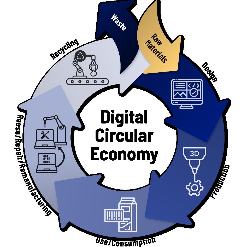 Digital 4 Circular Value Chain
